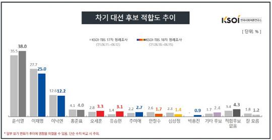 與野 견제 속 윤석열 대권 지지율 38%…2위 이재명과 13%포인트 격차